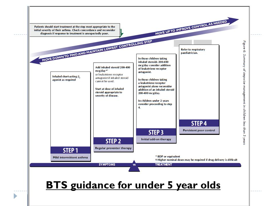 BTS guidance for under 5 year olds