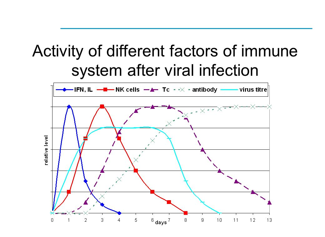 Activity of different factors of immune system after viral infection