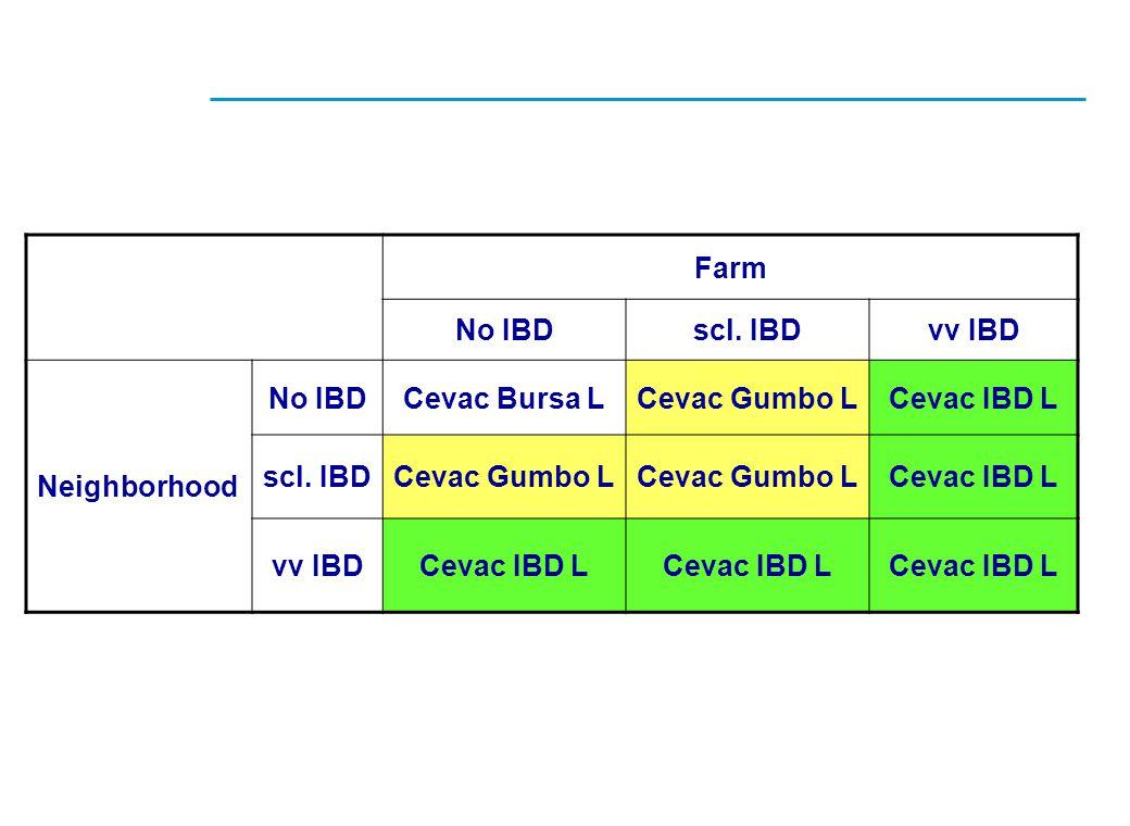 Farm No IBD scl. IBD vv IBD Cevac Bursa L Cevac Gumbo L Cevac IBD L