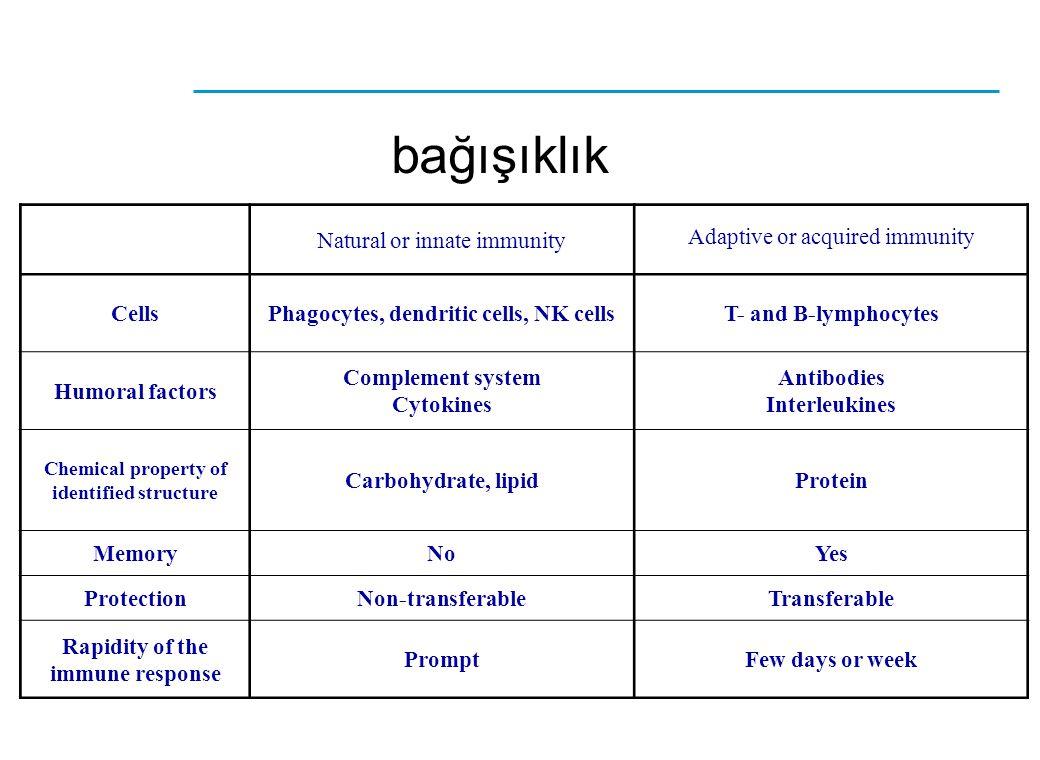 bağışıklık Natural or innate immunity Adaptive or acquired immunity