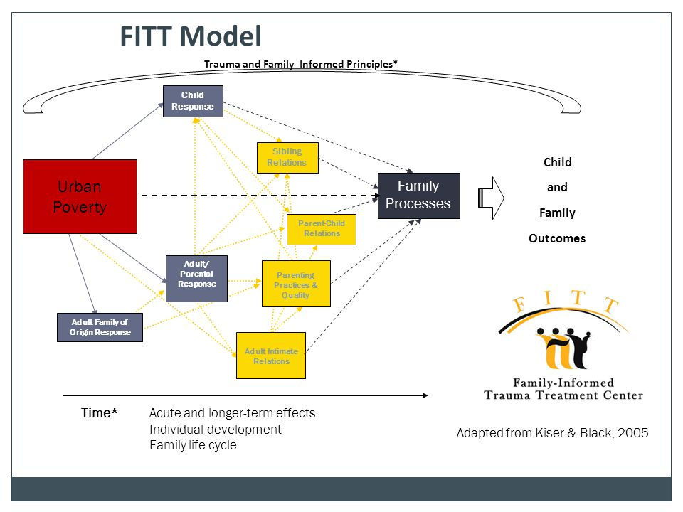 FITT Model Urban Poverty Family Processes Child and Family Outcomes