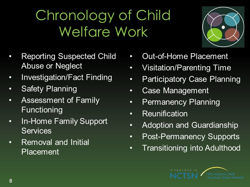 Chronology of Child Welfare Work