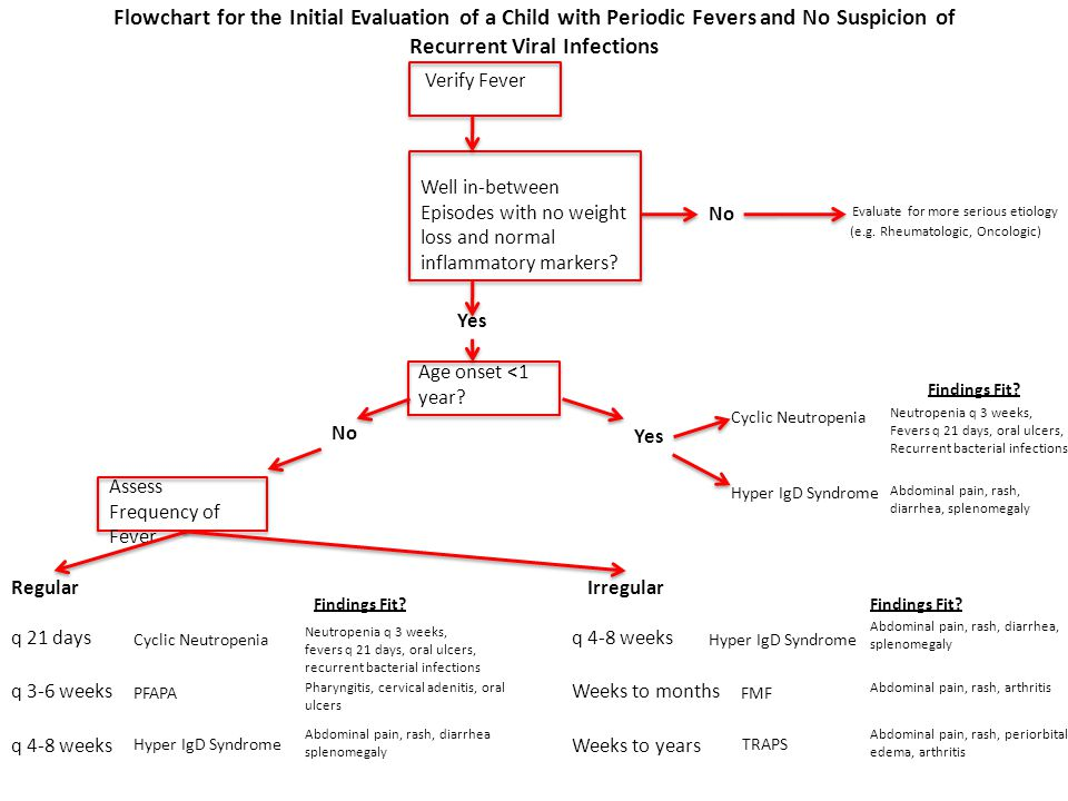 Flowchart for the Initial Evaluation of a Child with Periodic Fevers and No Suspicion of Recurrent Viral Infections