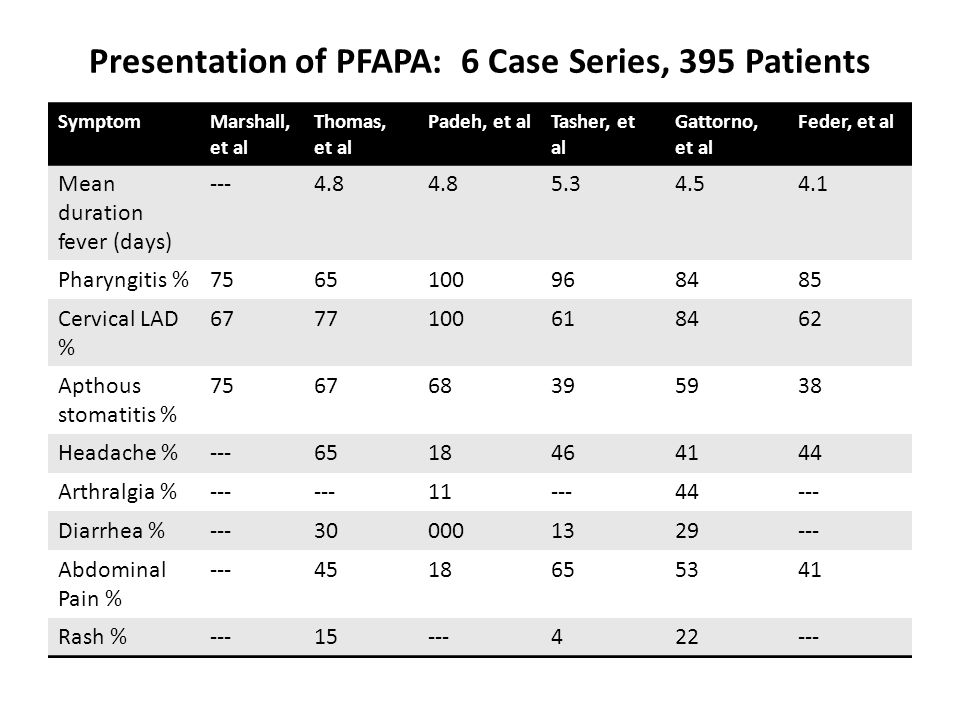 Presentation of PFAPA: 6 Case Series, 395 Patients