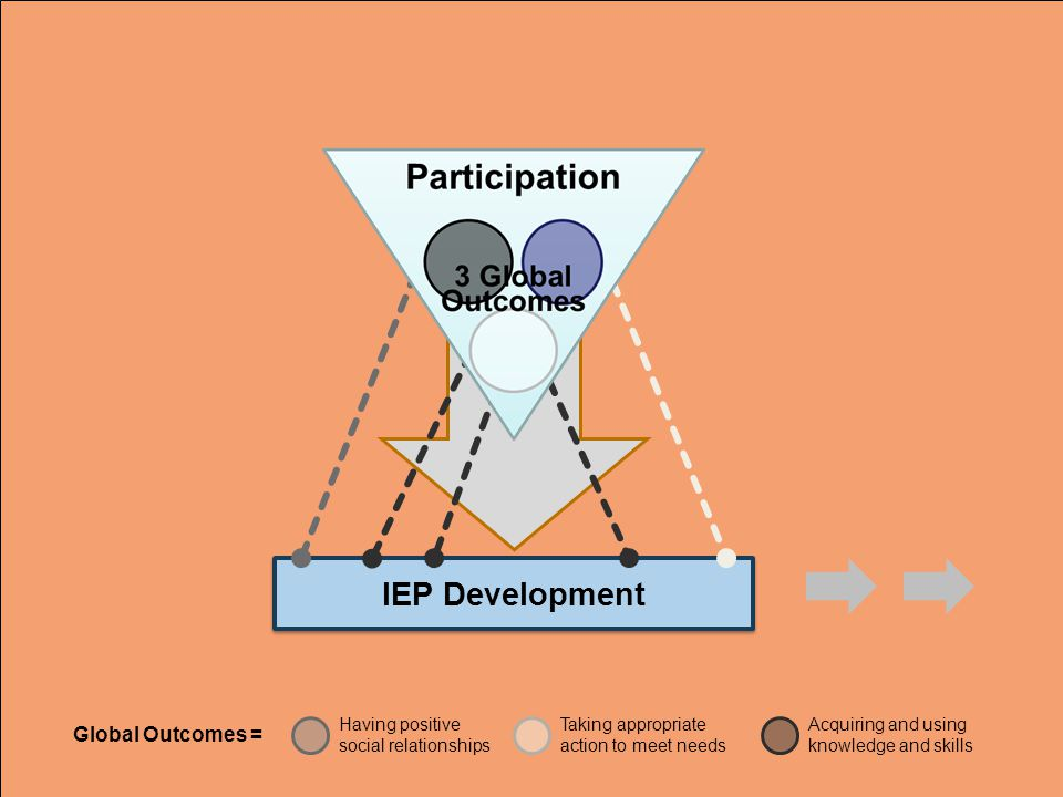 IEP Development Global Outcomes =