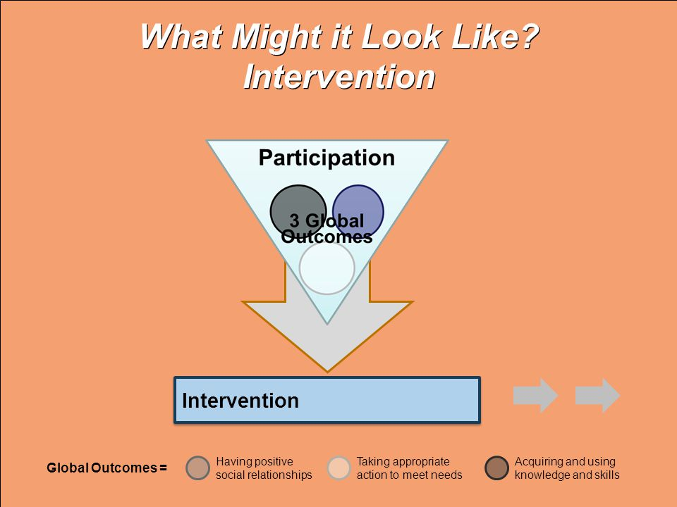 What Might it Look Like Intervention