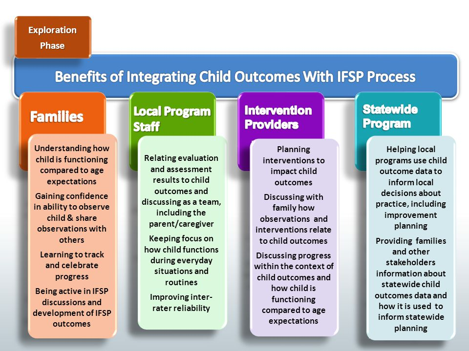 Benefits of Integrating Child Outcomes With IFSP Process