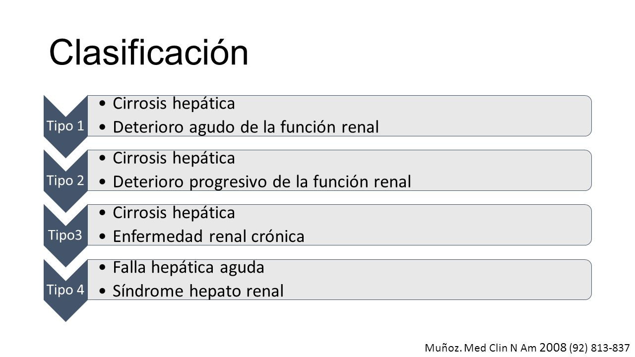 Clasificación Cirrosis hepática Deterioro agudo de la función renal