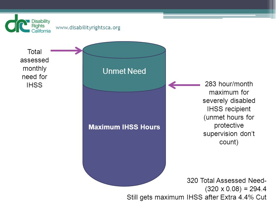 Unmet Need Total assessed monthly need for IHSS