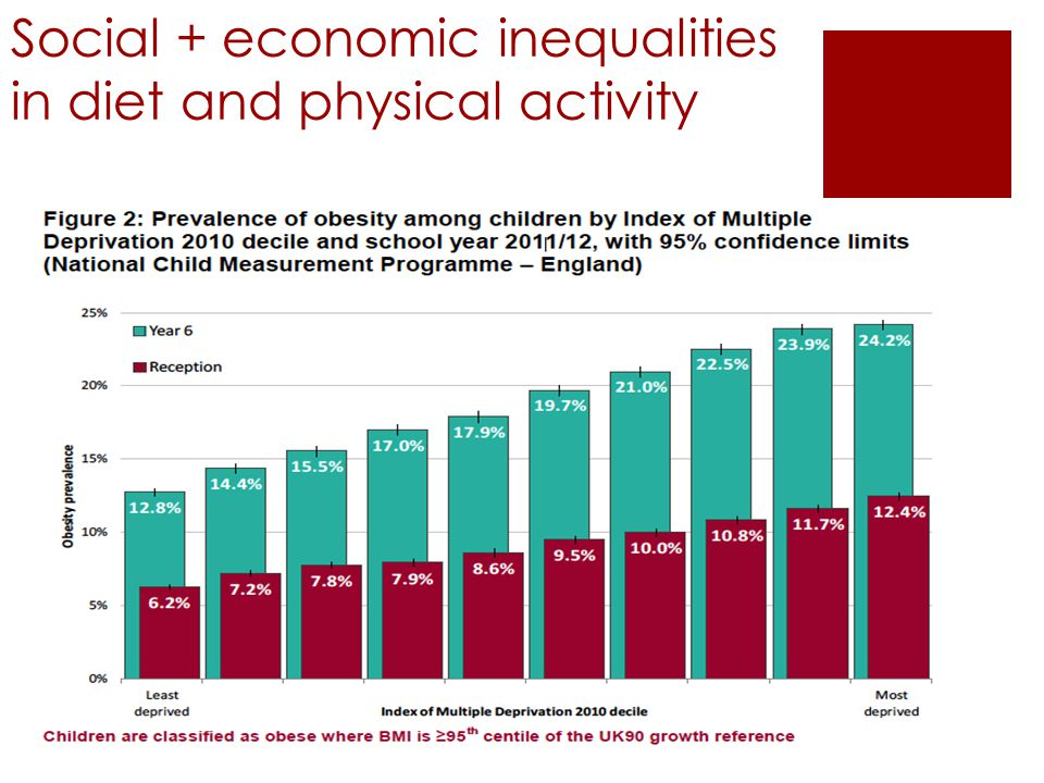 Social + economic inequalities in diet and physical activity