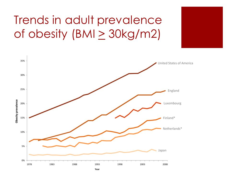 Trends in adult prevalence of obesity (BMI > 30kg/m2)