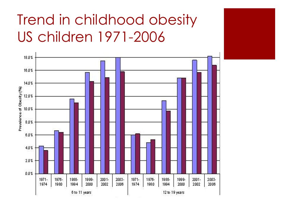 Trend in childhood obesity US children 1971-2006
