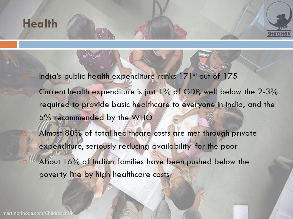 Health India's public health expenditure ranks 171st out of 175