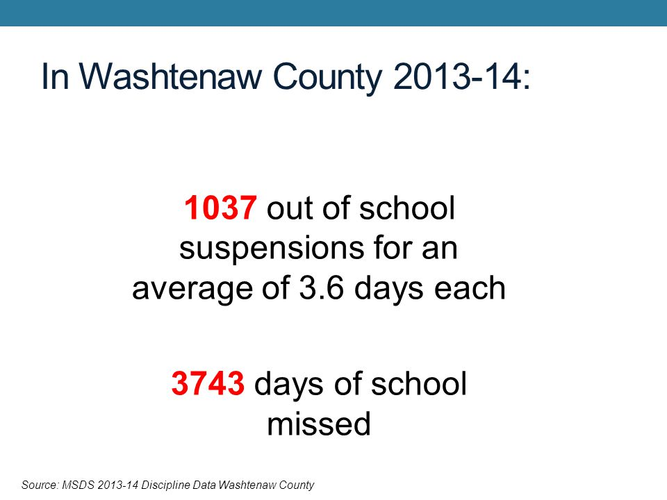 1037 out of school suspensions for an average of 3.6 days each