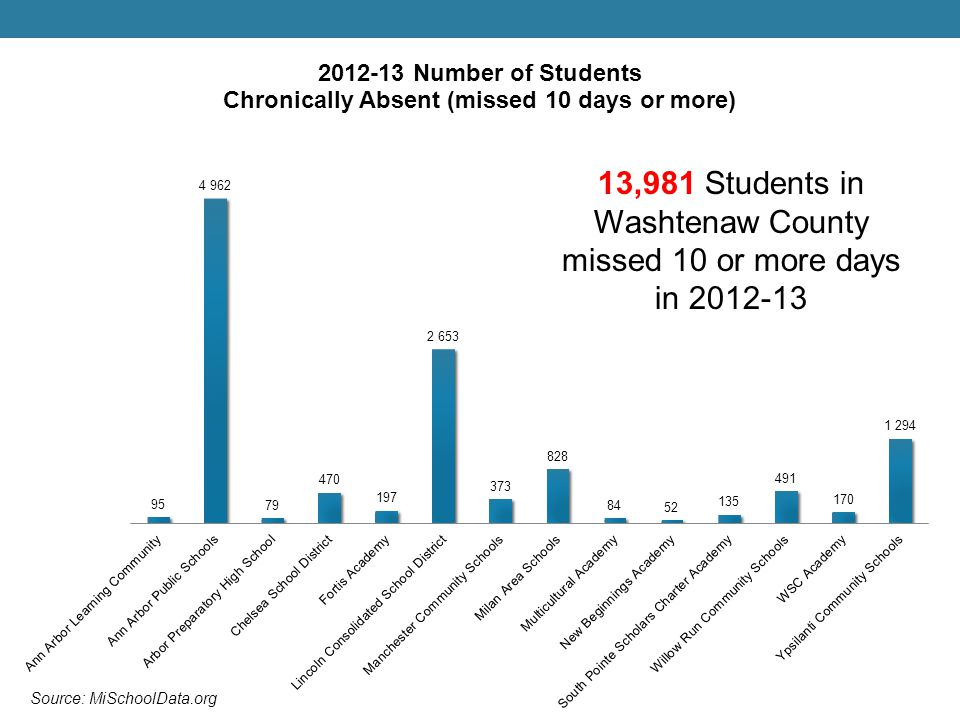 13,981 Students in Washtenaw County missed 10 or more days in 2012-13