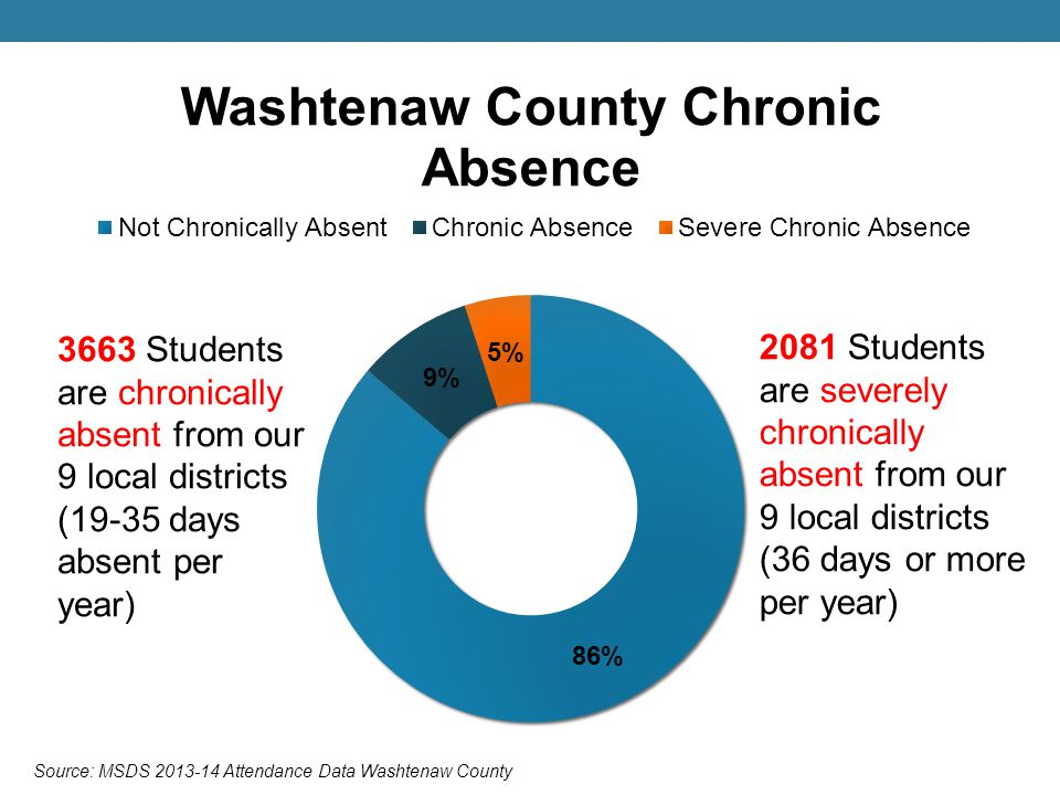 This slide uses a different definition of chronic absence