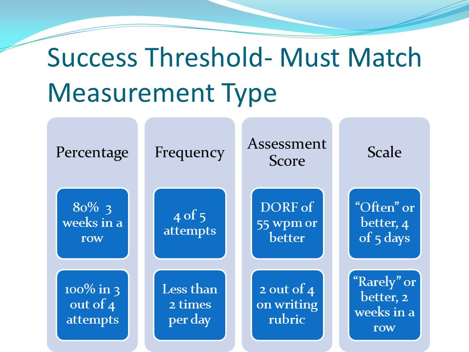 Success Threshold- Must Match Measurement Type