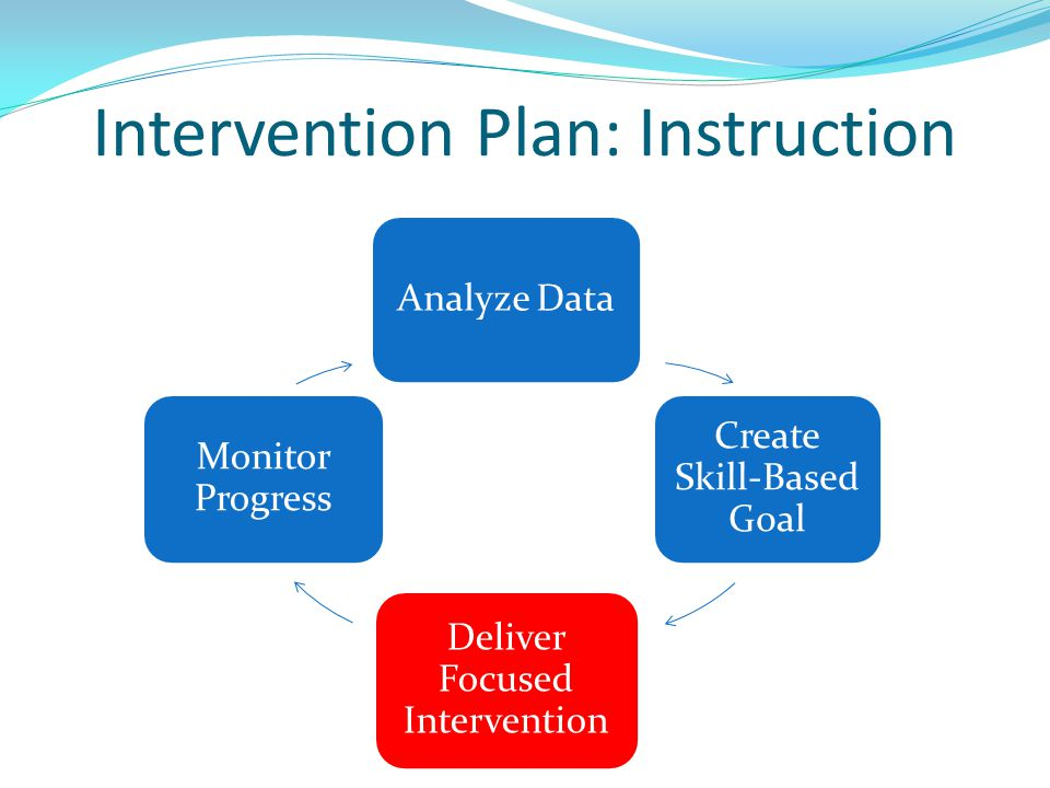 Intervention Plan: Instruction