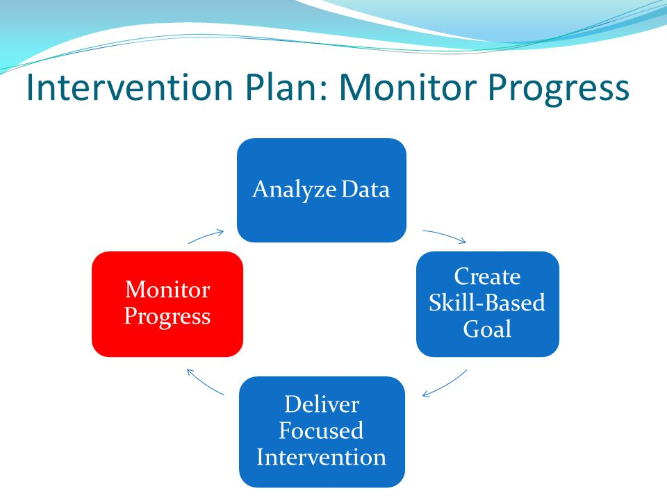 Intervention Plan: Monitor Progress