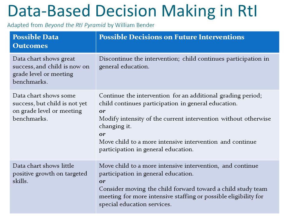 Data-Based Decision Making in RtI Adapted from Beyond the RtI Pyramid by William Bender