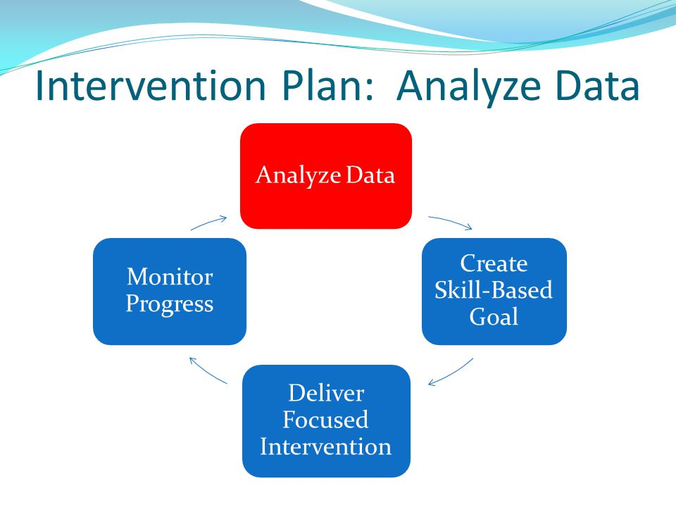 Intervention Plan: Analyze Data