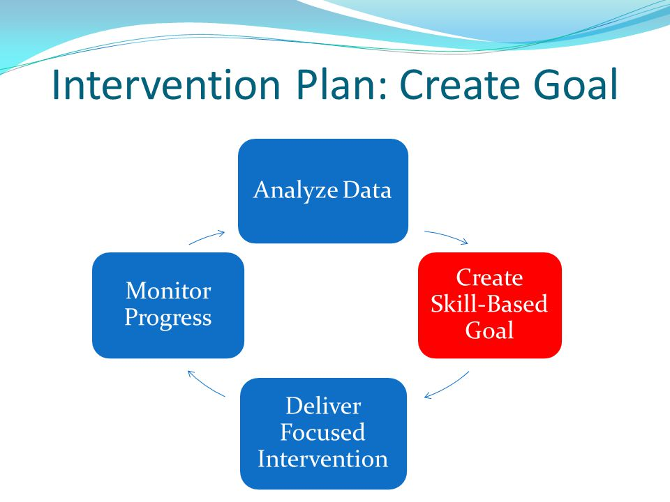 Intervention Plan: Create Goal