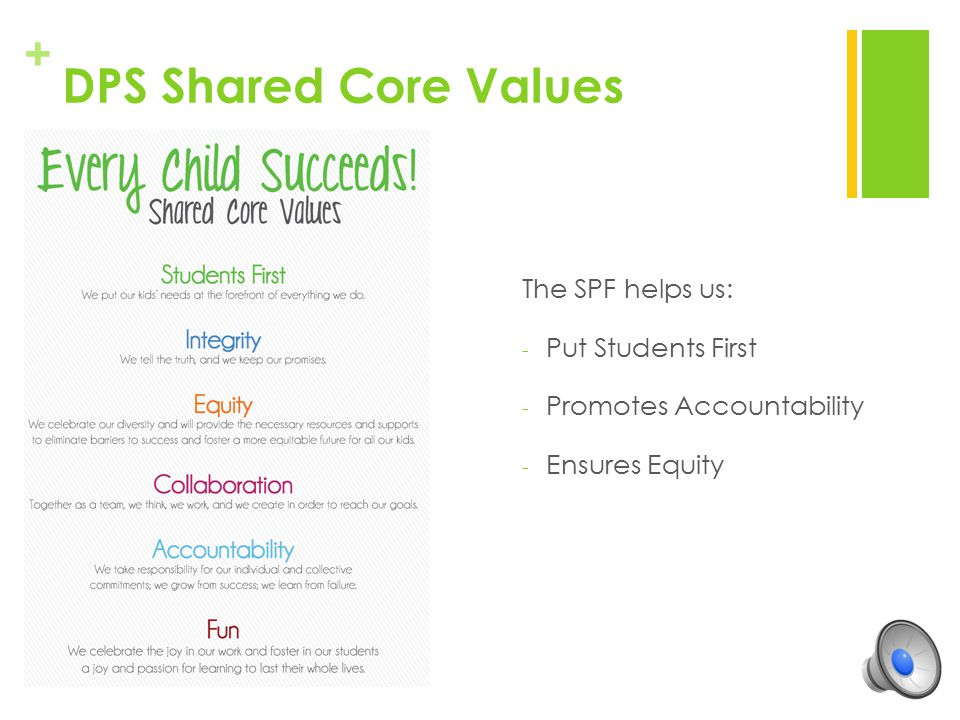 DPS Shared Core Values The SPF helps us: Put Students First
