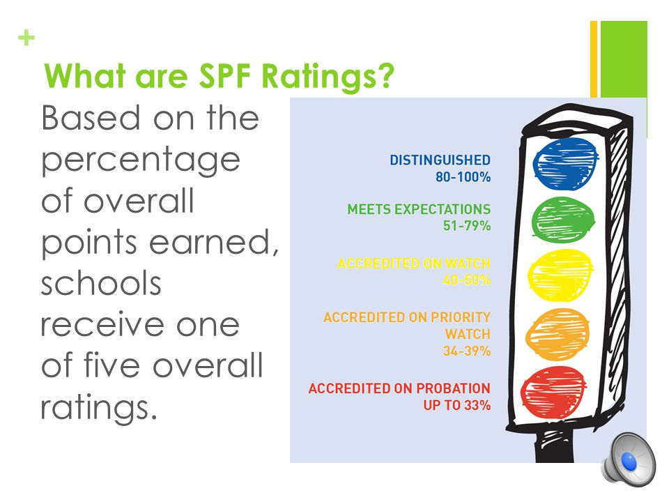 What are SPF Ratings.