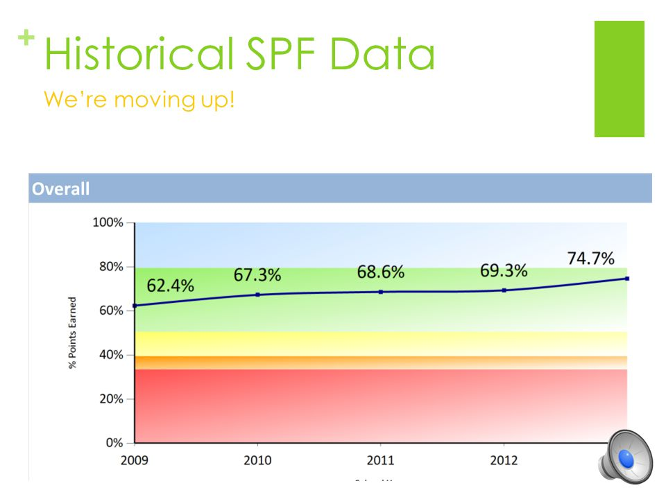 Historical SPF Data We're moving up!
