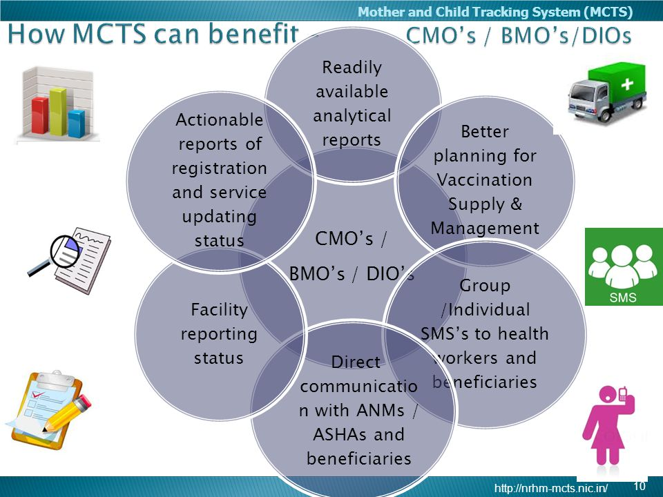 How MCTS can benefit – CMO's / BMO's/DIOs
