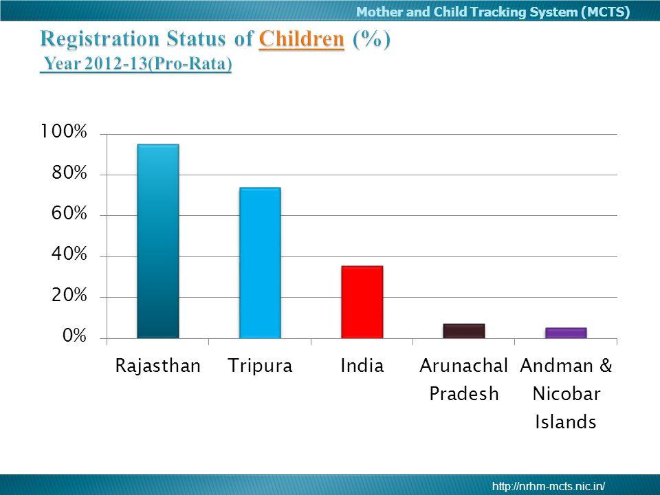 Registration Status of Children (%) Year 2012-13(Pro-Rata)