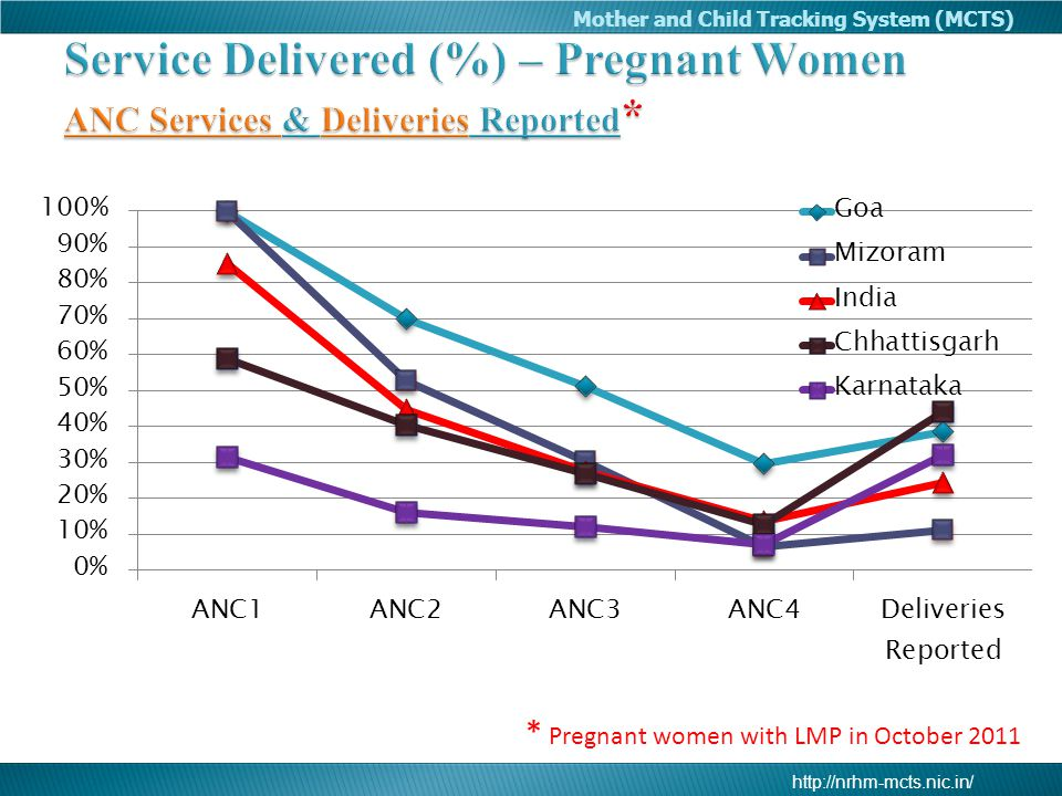 Service Delivered (%) – Pregnant Women ANC Services & Deliveries Reported*