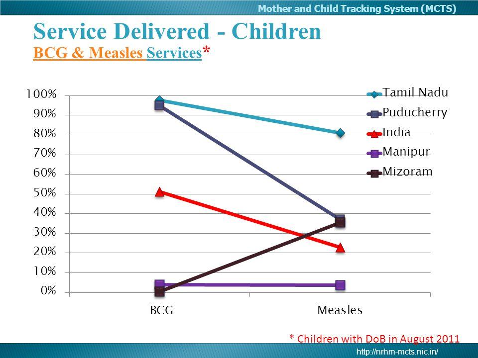 Service Delivered - Children