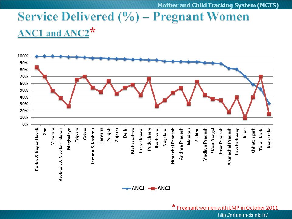 Service Delivered (%) – Pregnant Women ANC1 and ANC2*
