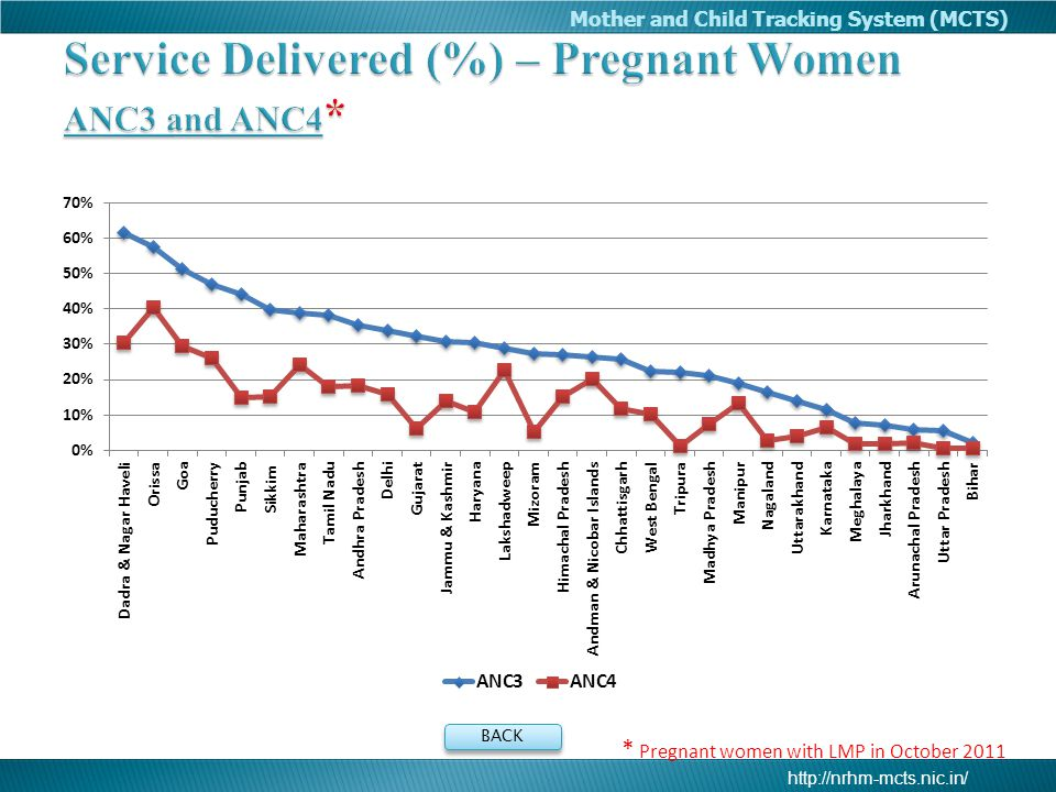 Service Delivered (%) – Pregnant Women ANC3 and ANC4*