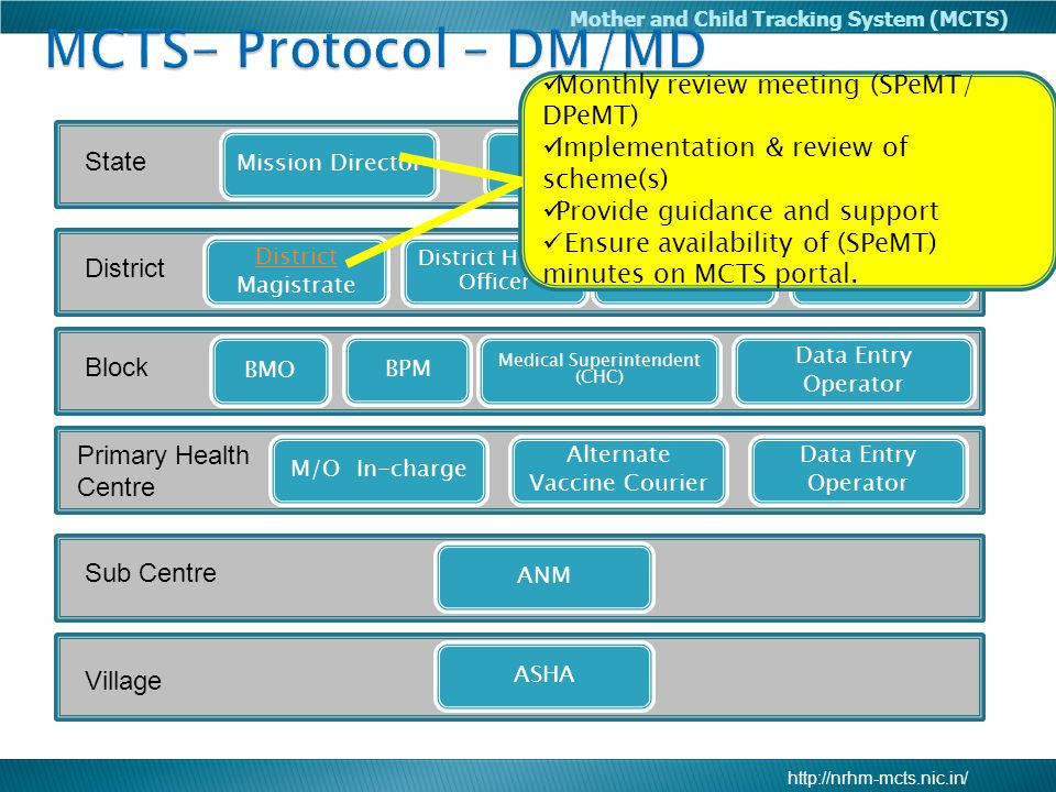 MCTS- Protocol – DM/MD Monthly review meeting (SPeMT/ DPeMT)