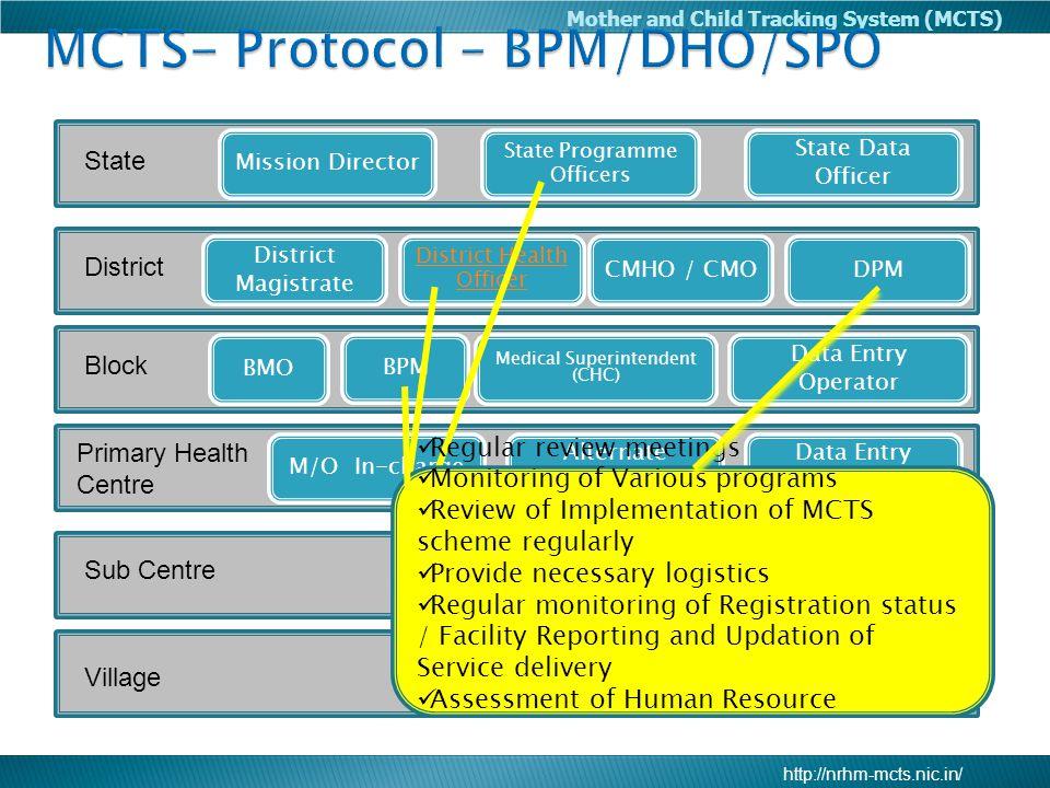MCTS- Protocol – BPM/DHO/SPO