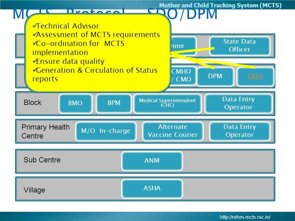 MCTS- Protocol - SDO/DPM
