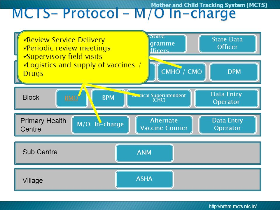 MCTS- Protocol – M/O In-charge