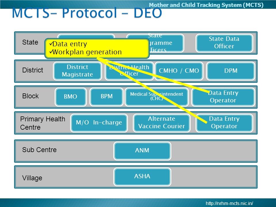 MCTS- Protocol - DEO State Data entry Workplan generation District