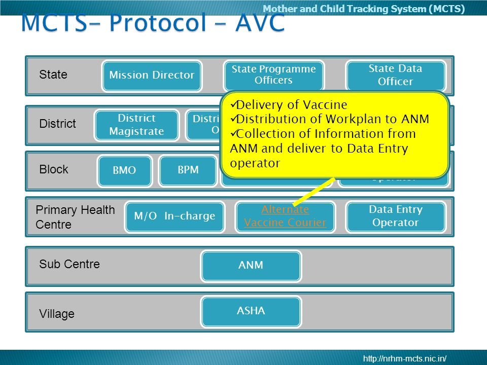 MCTS- Protocol - AVC State Delivery of Vaccine