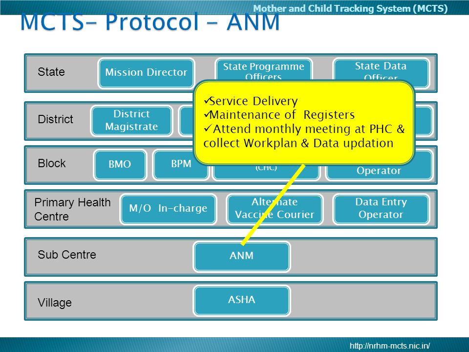 MCTS- Protocol - ANM State Service Delivery Maintenance of Registers