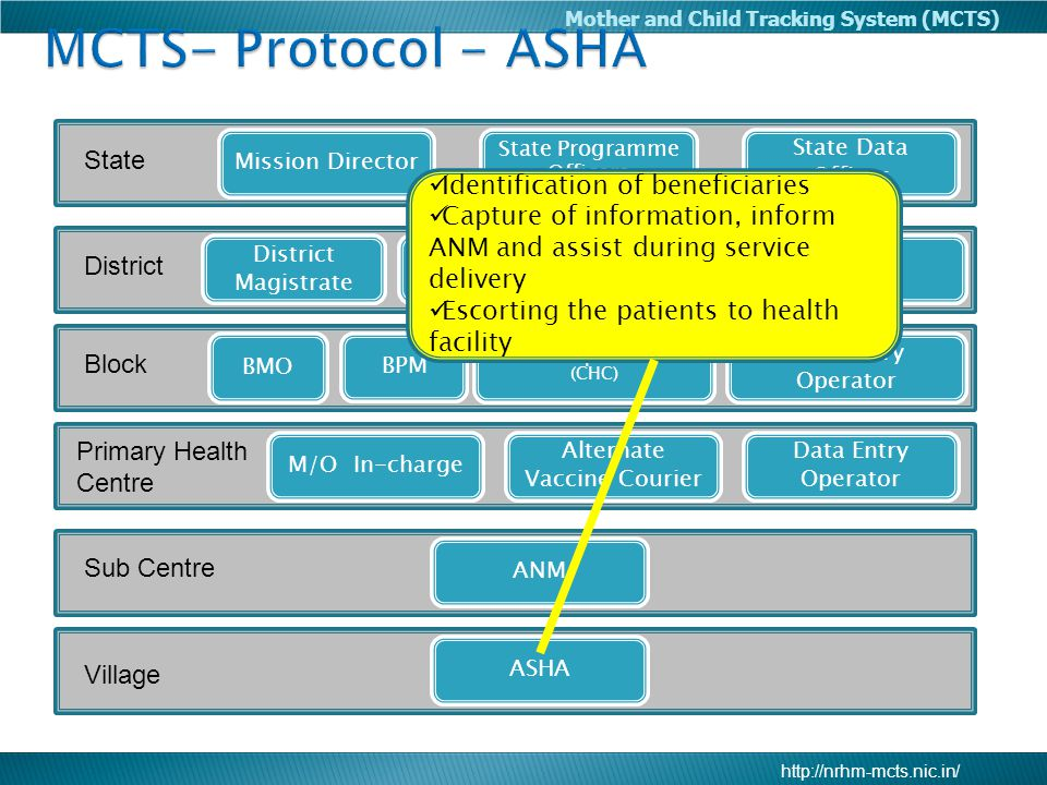 MCTS- Protocol - ASHA State Identification of beneficiaries
