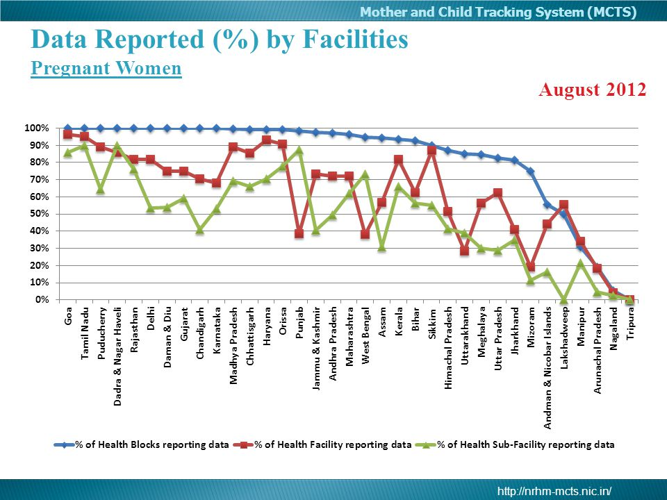 Data Reported (%) by Facilities Pregnant Women