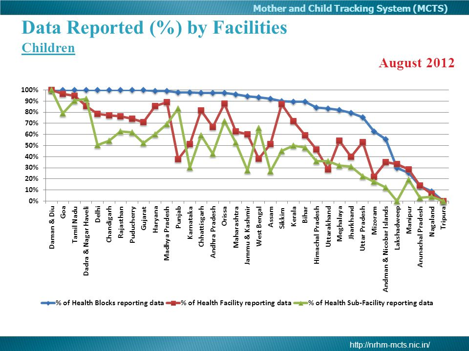 Data Reported (%) by Facilities Children
