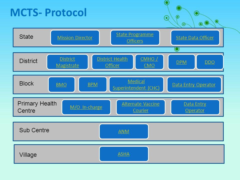 MCTS- Protocol State District Block Primary Health Centre Sub Centre