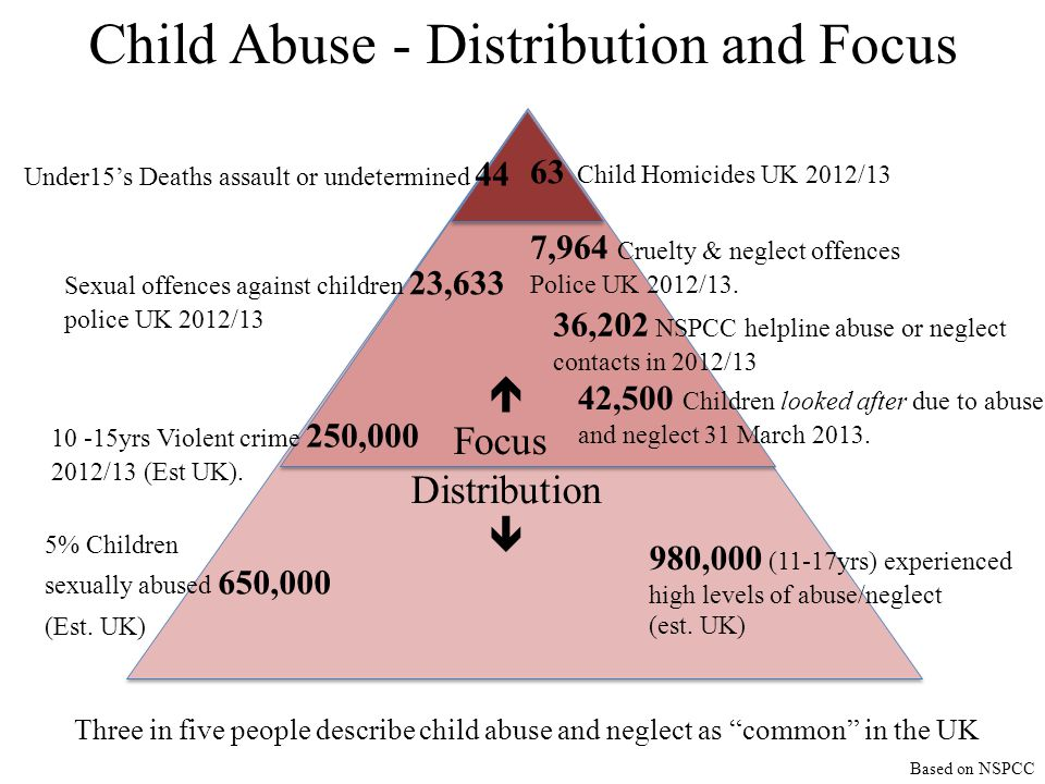 Child Abuse - Distribution and Focus