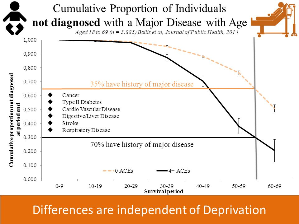 Differences are independent of Deprivation