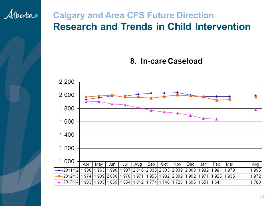 Calgary and Area CFS Future Direction Research and Trends in Child Intervention
