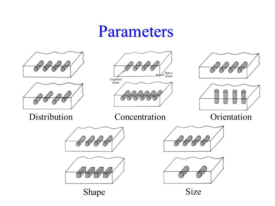 Parameters Distribution Concentration Orientation Shape Size